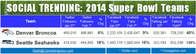 Seattle and Denver: Social Media stats on Jan 27, and Feb 7